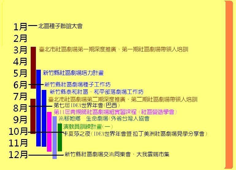 2010台灣應用劇場發展中心大事記
