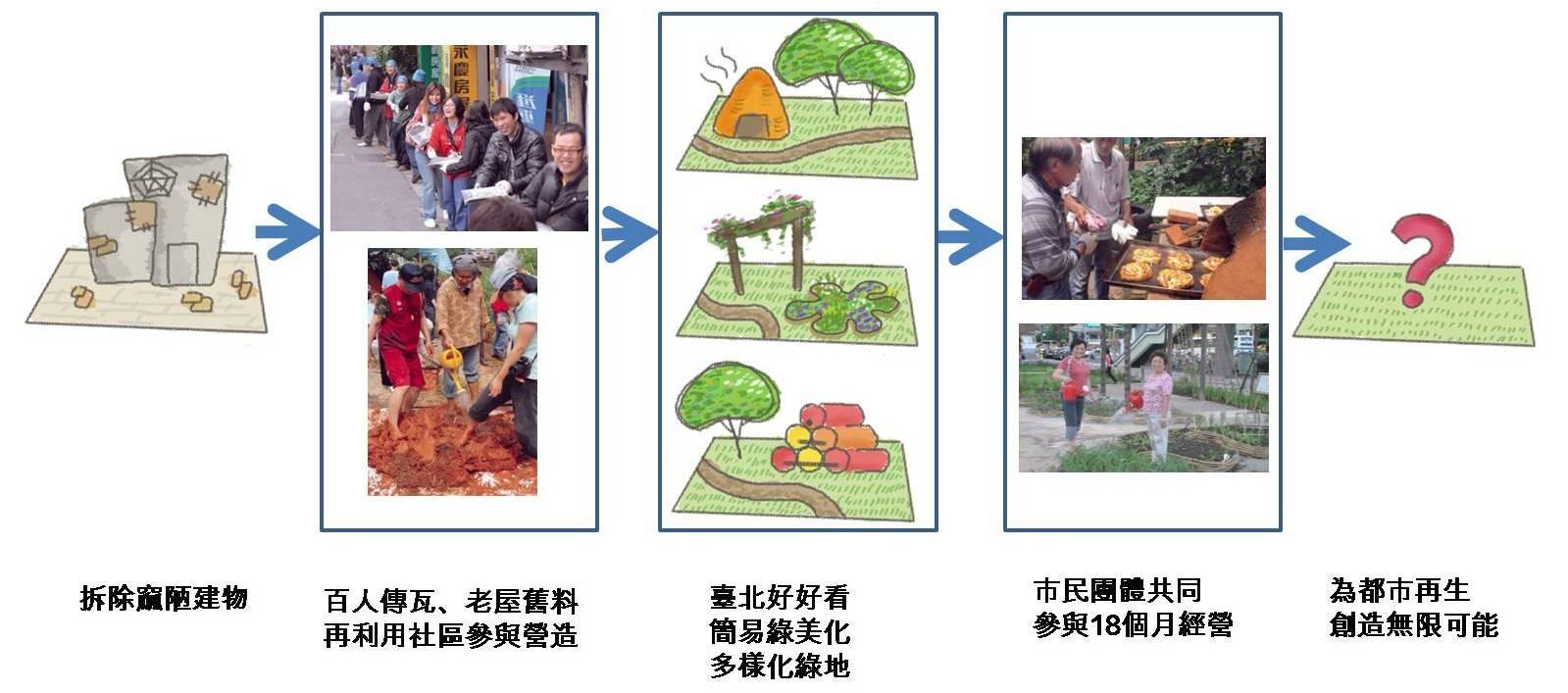 【青年社造行動2】綠點大解析