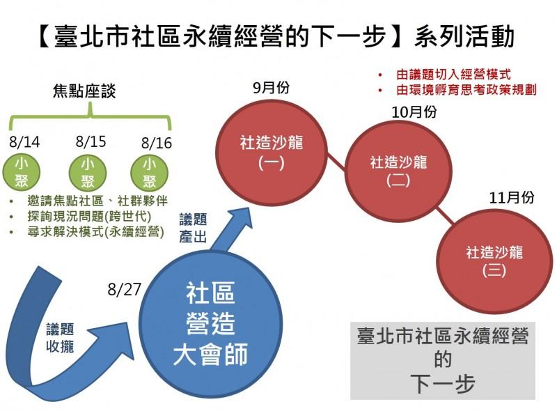 【社造大會師】臺北市社造永續經營的下一步