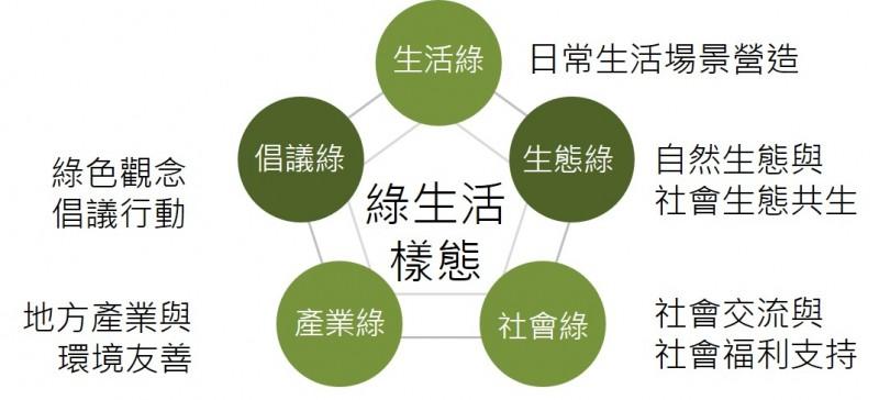 【社造專文】「綠生活」遍地開花 --微型與巨型公共領域交會