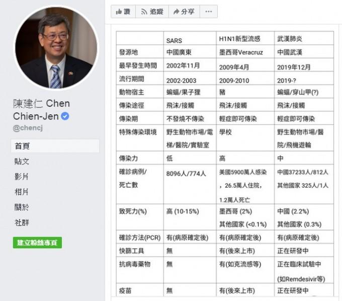 陳建仁:武漢肺炎病毒演變成流感一樣的病毒