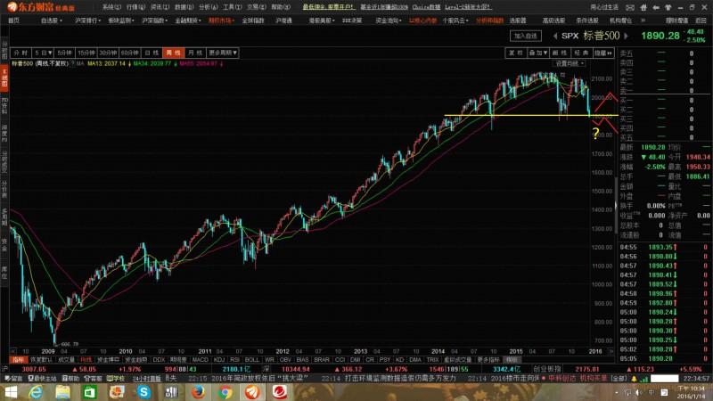 有關S&P500;與A股走勢