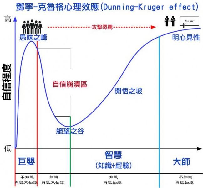 知識 + 經驗 = 有機會成功 ~ 鄧寧-克魯格心理效應