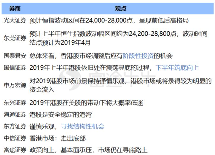 港股的春天    來了嗎 ~ 摘錄自:2019-01-29 22:07  富途資訊